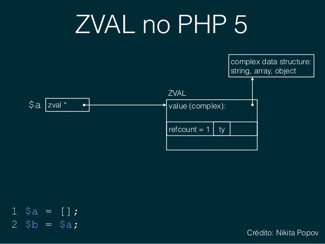 ZVAL no PHP 5 zval *$a 1 $a = []; 2 $b = $a; value (complex): ZVAL ty complex data structure: string, array, object refc...