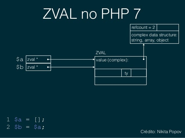 ZVAL no PHP 7 zval *$a 1 $a = []; 2 $b = $a; zval *$b complex data structure: string, array, object refcount = 2 ZVAL val...