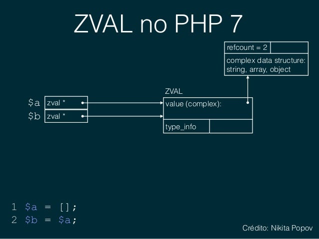 ZVAL no PHP 7 $a 1 $a = []; 2 $b = $a; $b complex data structure: string, array, object refcount = 2 value (complex): ty...