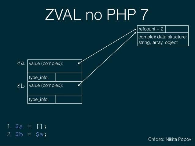 PHP 5 vs. PHP 7 ZVAL zval * value (simple): null, bool, int, float tyrefcount = 1 1 alocação de memória 1 nível de indireç...