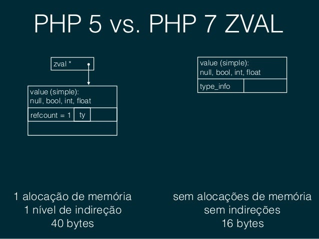 PHP 5 vs. PHP 7 ZVAL zval * complex data structure: string, array, object value (complex): tyrefcount = 1 2 alocações de...