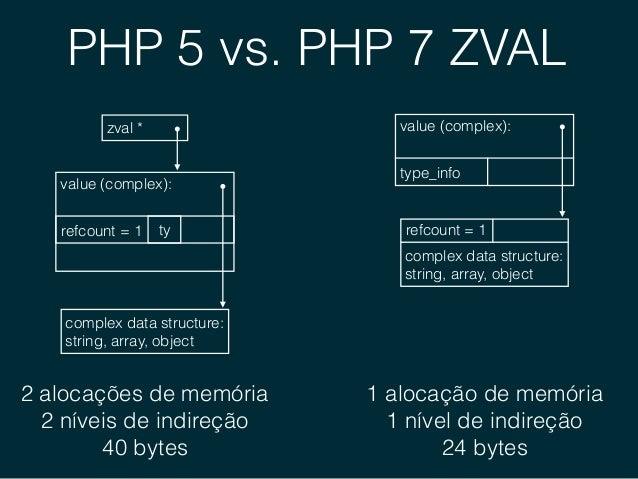 PHP 5 vs. PHP 7 Objetos zval object store bucket object real tabela de propriedades valor da propriedade zval objeto real ...