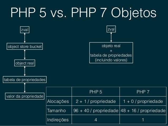 PHP.NEXT • Parâmetros nomeados (Named parameters) • Visibilidade de classes (Class Visibility) • Tipagem de propriedades (...