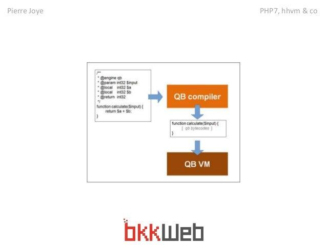 Pierre Joye PHP7, hhvm & co