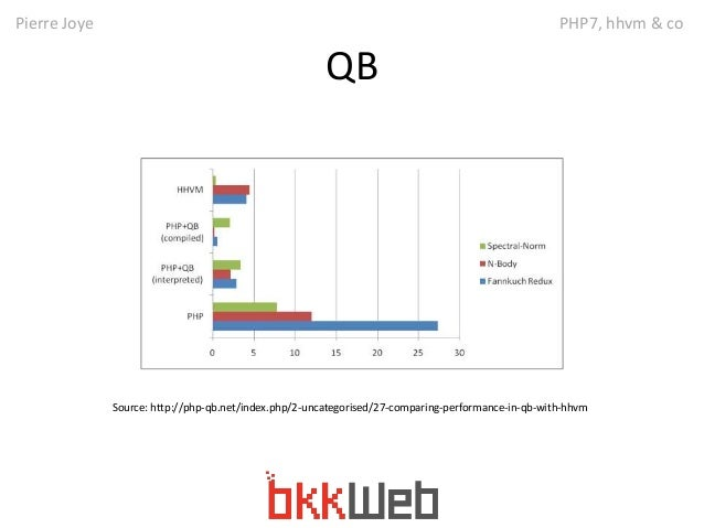 Pierre Joye PHP7, hhvm & co  QB  Source: http://php-qb.net/index.php/2-uncategorised/27-comparing-performance-in-qb-with-h...