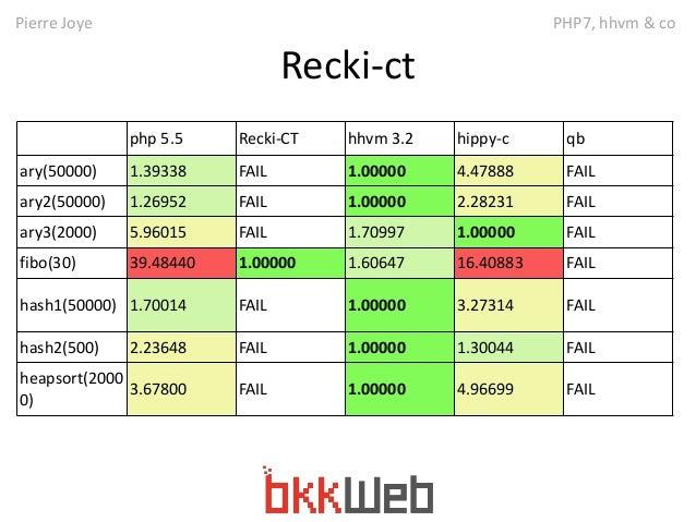 Pierre Joye PHP7, hhvm & co  Recki-ct  php 5.5 Recki-CT hhvm 3.2 hippy-c qb  ary(50000) 1.39338 FAIL 1.00000 4.47888 FAIL ...
