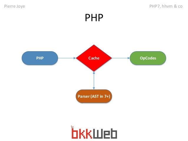 Pierre Joye PHP7, hhvm & co  PHP  PHP Cache  Parser (AST in 7+)  OpCodes
