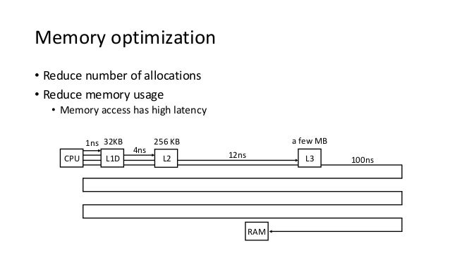 RAM 100ns Memory optimization • Reduce number of allocations • Reduce memory usage • Memory access has high latency CPU L3...