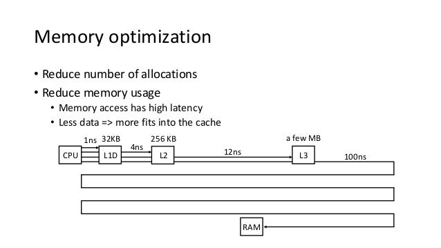 RAM 100ns Memory optimization • Reduce number of allocations • Reduce memory usage • Memory access has high latency • Less...
