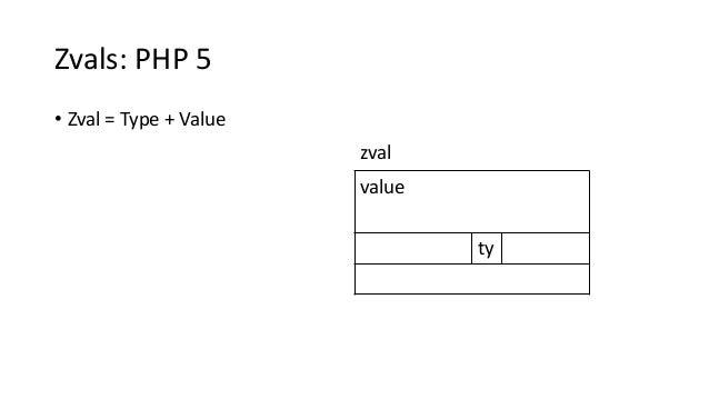 Zvals: PHP 5 • Zval = Type + Value value ty zval