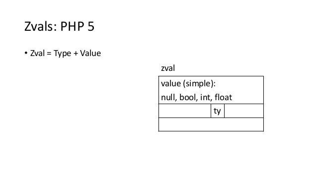Zvals: PHP 5 • Zval = Type + Value value (simple): null, bool, int, float ty zval