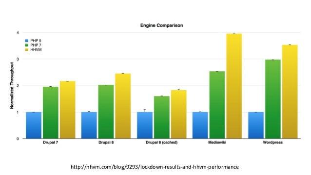 http://hhvm.com/blog/9293/lockdown-results-and-hhvm-performance