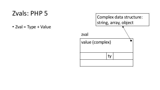 Zvals: PHP 5 • Zval = Type + Value value (complex) ty zval Complex data structure: string, array, object