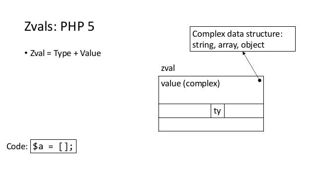 Zvals: PHP 5 • Zval = Type + Value value (complex) ty zval Complex data structure: string, array, object $a = [];Code: