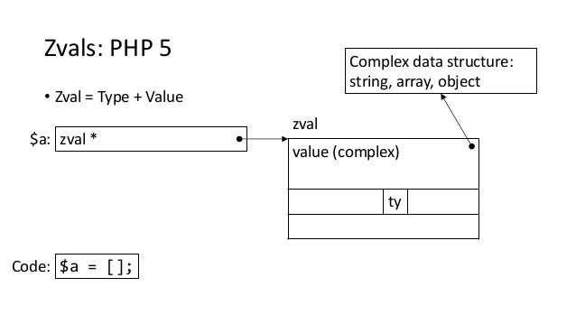 Zvals: PHP 5 • Zval = Type + Value value (complex) ty zval * zval $a: Complex data structure: string, array, object $a = [...