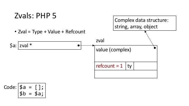 Zvals: PHP 5 • Zval = Type + Value + Refcount value (complex) refcount = 1 ty zval * zval $a: Complex data structure: stri...