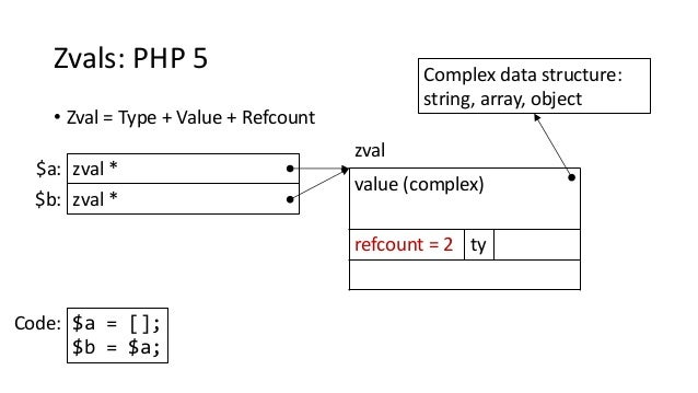 Zvals: PHP 5 • Zval = Type + Value + Refcount value (complex) refcount = 2 ty zval * zval $a: Complex data structure: stri...