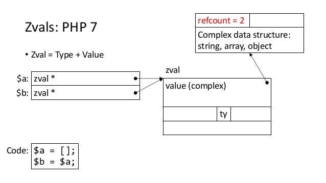 Zvals: PHP 7 • Zval = Type + Value value (complex) ty zval * zval $a: $a = []; $b = $a; Code: zval *$b: Complex data struc...