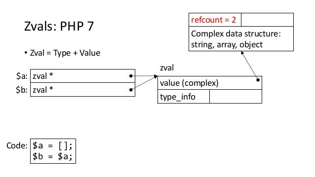 Zvals: PHP 7 • Zval = Type + Value zval * zval $a: $a = []; $b = $a; Code: zval *$b: Complex data structure: string, array...