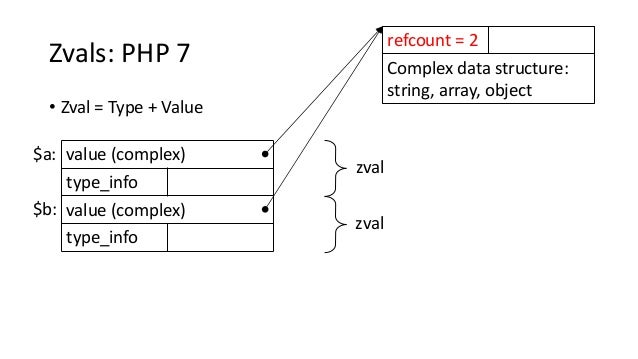 value (complex) type_info value (complex) type_info Zvals: PHP 7 • Zval = Type + Value $a: Complex data structure: string,...