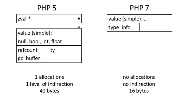 PHP 5 PHP 7 value (simple): null, bool, int, float refcount ty gc_buffer zval * value (simple): … type_info 1 allocations ...