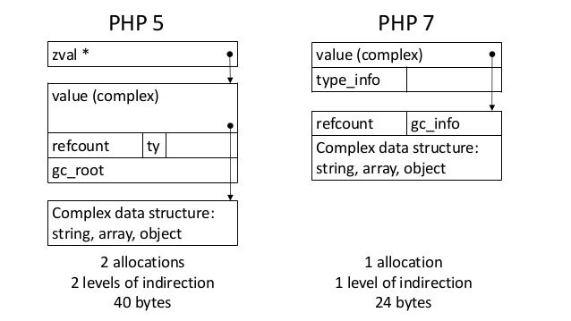 PHP 5 PHP 7 value (complex) refcount ty gc_root zval * Complex data structure: string, array, object value (complex) type_...