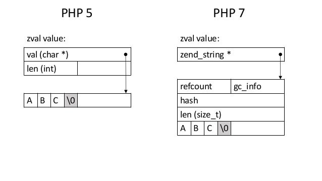 zend_string * refcount gc_info hash len (size_t) A B C 0 val (char *) len (int) A B C 0 zval value: zval value: PHP 5 PHP 7