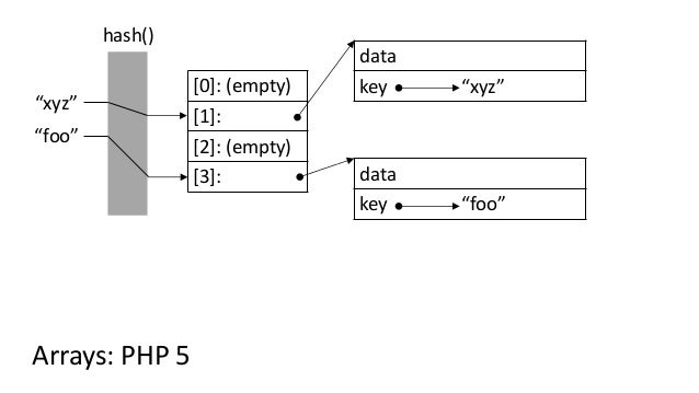 "[0]: (empty) [1]: [2]: (empty) [3]: ""foo"" data key ""foo"" hash() ""xyz"" data key ""xyz"" Arrays: PHP 5"