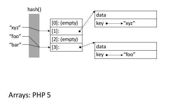 """[0]: (empty) [1]: [2]: (empty) [3]: """"foo"""" data key """"foo"""" hash() """"xyz"""" data key """"xyz"""" Arrays: PHP 5 """"bar"""""""