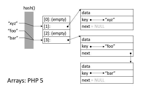 """[0]: (empty) [1]: [2]: (empty) [3]: """"foo"""" data key """"foo"""" next data key """"bar"""" next = NULL hash() """"bar"""" """"xyz"""" data key """"xyz""""..."""