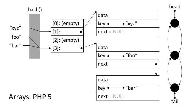 "[0]: (empty) [1]: [2]: (empty) [3]: ""foo"" hash() ""bar"" ""xyz"" Arrays: PHP 5 head tail data key ""foo"" next data key ""bar"" ne..."