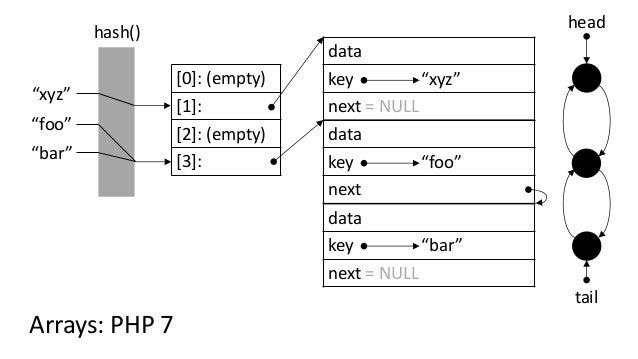 """[0]: (empty) [1]: [2]: (empty) [3]: """"foo"""" hash() """"bar"""" """"xyz"""" Arrays: PHP 7 data key """"foo"""" next data key """"bar"""" next = NULL ..."""