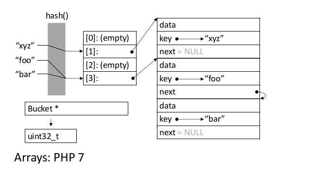 """[0]: (empty) [1]: [2]: (empty) [3]: """"foo"""" hash() """"bar"""" """"xyz"""" Arrays: PHP 7 Bucket * uint32_t data key """"foo"""" next data key ..."""