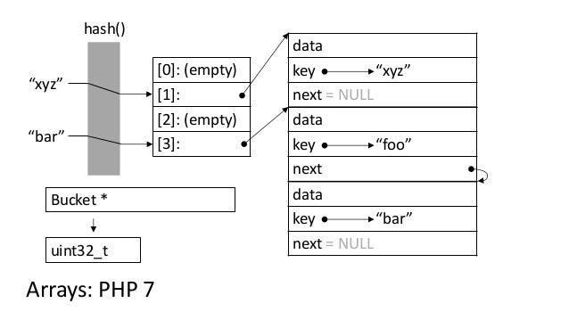 """[0]: (empty) [1]: [2]: (empty) [3]: hash() """"bar"""" """"xyz"""" Arrays: PHP 7 Bucket * uint32_t data key """"foo"""" next data key """"bar"""" ..."""