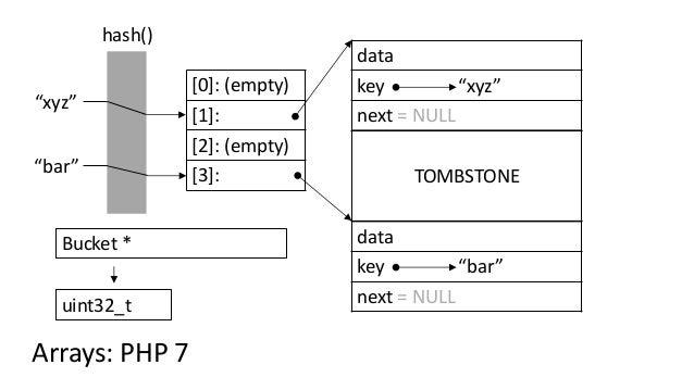 """[0]: (empty) [1]: [2]: (empty) [3]: hash() """"bar"""" """"xyz"""" Arrays: PHP 7 Bucket * uint32_t TOMBSTONE data key """"bar"""" next = NUL..."""
