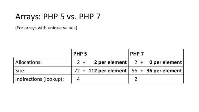 PHP 5 PHP 7 Allocations: 2 + 2 per element 2 + 0 per element Size: 72 + 112 per element 56 + 36 per element Indirections (...