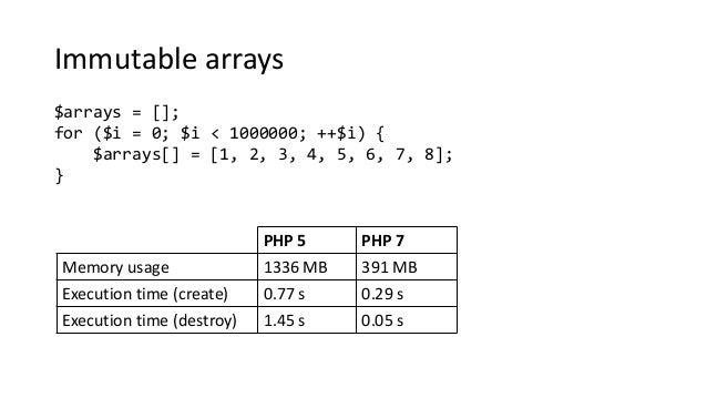 Immutable arrays $arrays = []; for ($i = 0; $i < 1000000; ++$i) { $arrays[] = [1, 2, 3, 4, 5, 6, 7, 8]; } PHP 5 PHP 7 Memo...