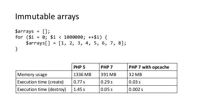 Immutable arrays $arrays = []; for ($i = 0; $i < 1000000; ++$i) { $arrays[] = [1, 2, 3, 4, 5, 6, 7, 8]; } PHP 5 PHP 7 PHP ...