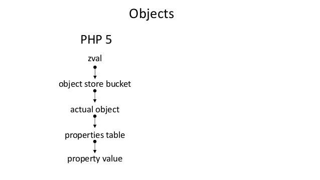 Objects zval object store bucket actual object properties table PHP 5 property value