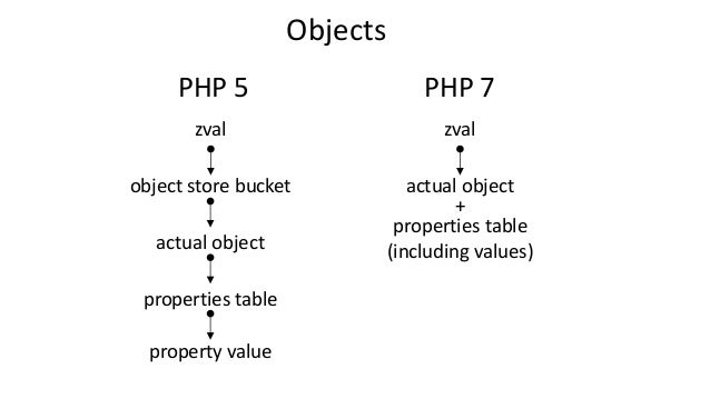 Objects zval object store bucket actual object properties table zval actual object properties table (including values) + P...
