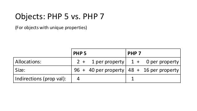 PHP 5 PHP 7 Allocations: 2 + 1 per property 1 + 0 per property Size: 96 + 40 per property 48 + 16 per property Indirection...