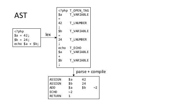 AST <?php $a = 42; $b = 24; echo $a + $b; <?php T_OPEN_TAG $a T_VARIABLE = 42 T_LNUMBER ; $b T_VARIABLE = 24 T_LNUMBER ; e...