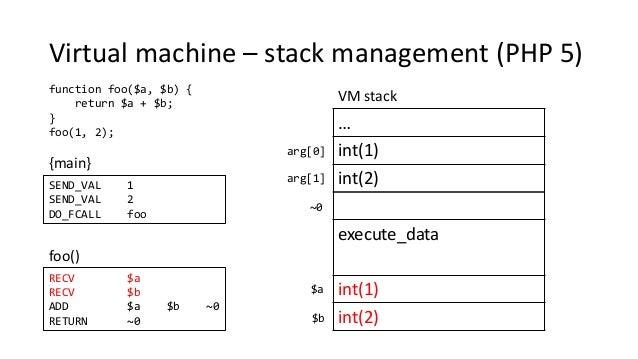 Virtual machine – stack management (PHP 5) function foo($a, $b) { return $a + $b; } foo(1, 2); SEND_VAL 1 SEND_VAL 2 DO_FC...