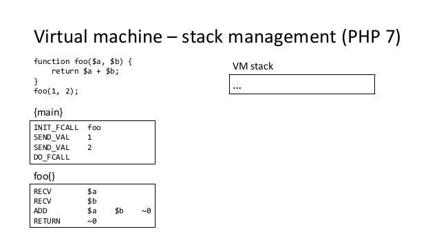 Virtual machine – stack management (PHP 7) function foo($a, $b) { return $a + $b; } foo(1, 2); {main} foo() … VM stack INI...