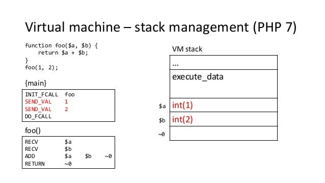 Virtual machine – stack management (PHP 7) function foo($a, $b) { return $a + $b; } foo(1, 2); {main} foo() … execute_data...