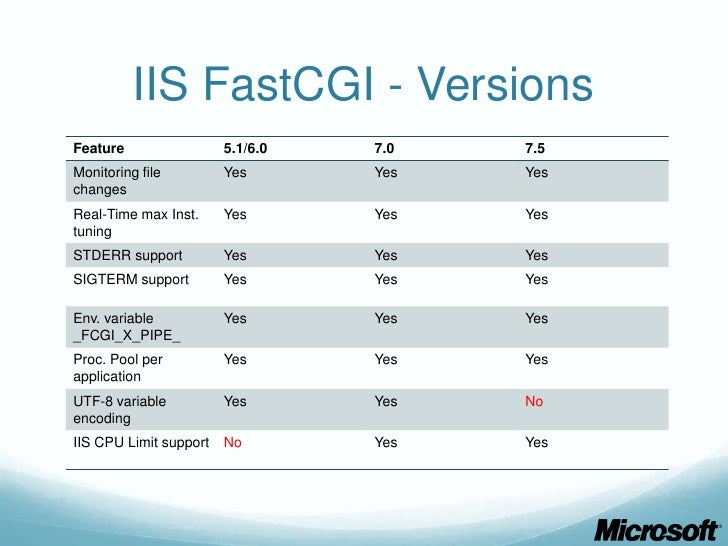 PHP and FastCGI Performance Optimizations