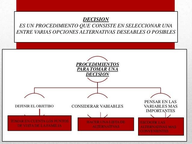 DECISION ES UN PROCEDIMIENTO QUE CONSISTE EN SELECCIONAR UNA ENTRE VARIAS OPCIONES ALTERNATIVAS DESEABLES O POSIBLES  PROC...