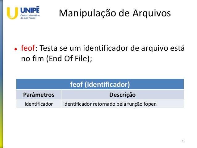 Manipulação de Arquivos  feof: Testa se um identificador de arquivo está no fim (End Of File); 15 feof (identificador) Pa...