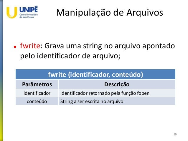 Manipulação de Arquivos  fwrite: Grava uma string no arquivo apontado pelo identificador de arquivo; 19 fwrite (identific...