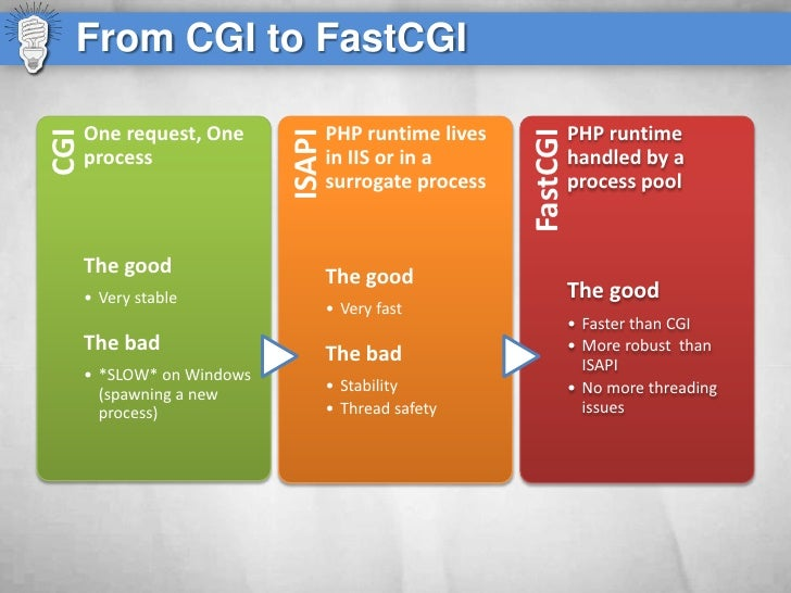 From CGI to FastCGI        One request, One              PHP runtime lives             PHP runtime CGI                    ...